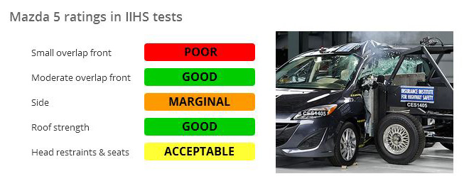 Iihs Safety Ratings >> What Are Iihs Ratings Autoguide Com News