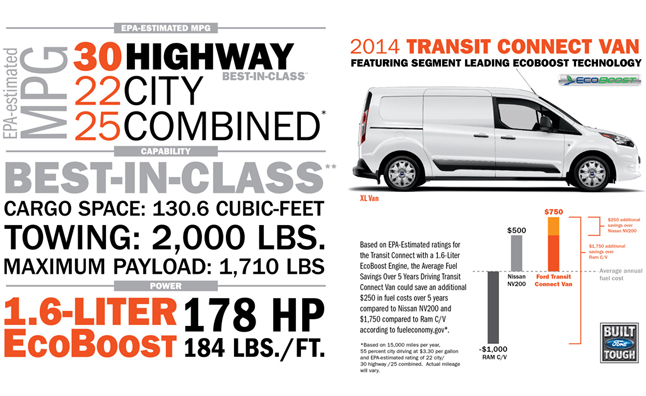 Ford Has Announced That The  Transit Connect Van Has Received An Epa Estimated  Mpg Highway Rating