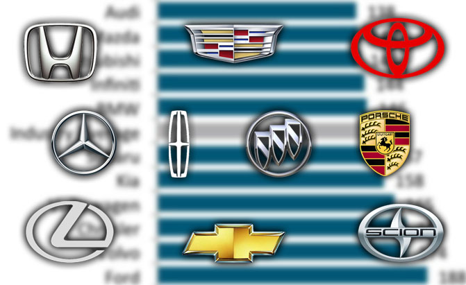 most reliable car brands