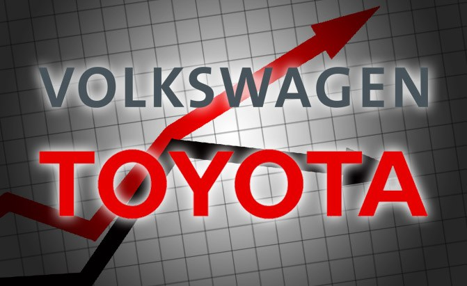 Volkswagen outsold Toyota