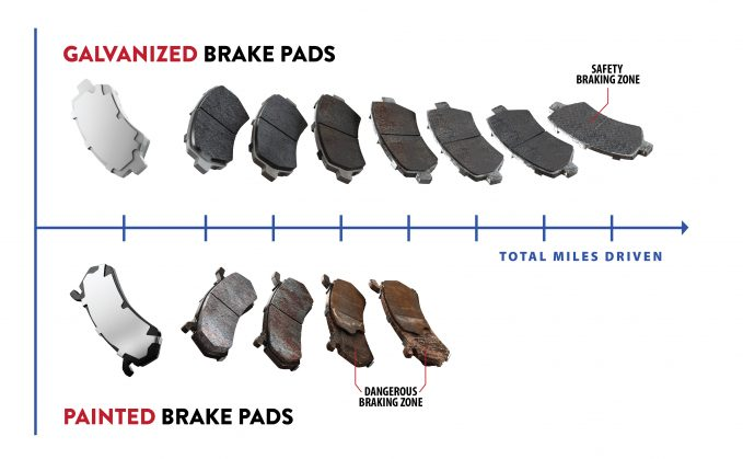 Traditional, painted brake pads are prone to corrosion, which can lead to chunks of the friction pad material crumbling off –or worse, the entirety of the material itself.
