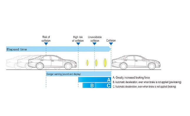 Toyota Develops Quot High Speed Quot Collision Avoidance System