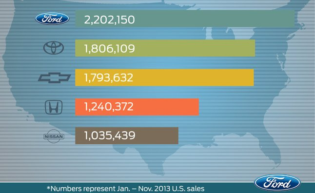 Safe Auto Insurance Reviews >> Ford Expects to be US Best-Selling Brand in 2013 » AutoGuide.com News
