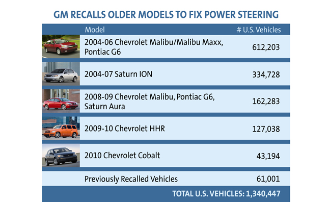 GM Recalls 1.3M Older Vehicles For Power Steering Loss