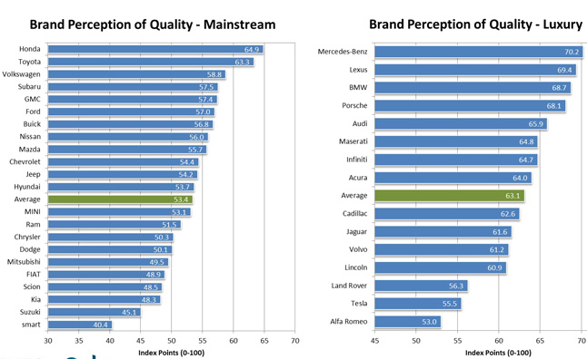 Honda Mercedes Have Best Perceived Quality Poll