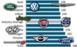 Top 10 Least Dependable Automakers