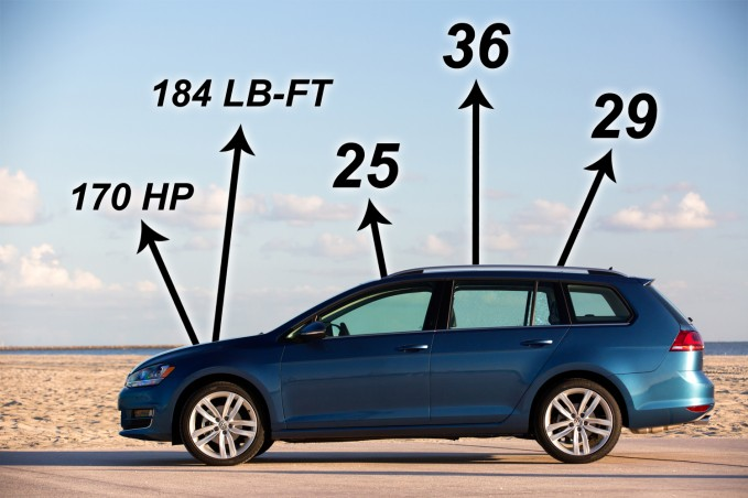 2015 Golf Sportwagen Numbers