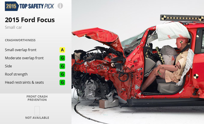 Ford Focus IIHS