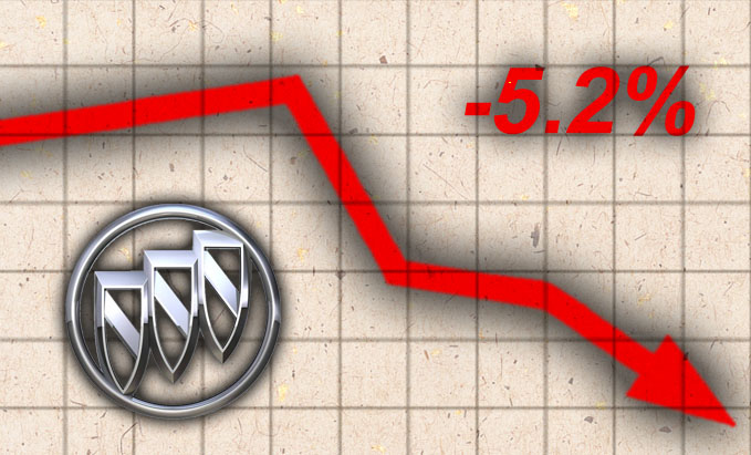 Monthly Sales Graphic Loser Buick