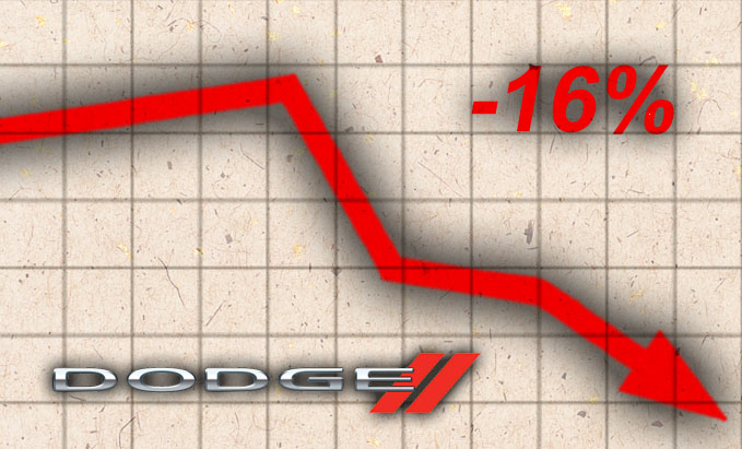 Monthly Sales Graphic Loser Dodge