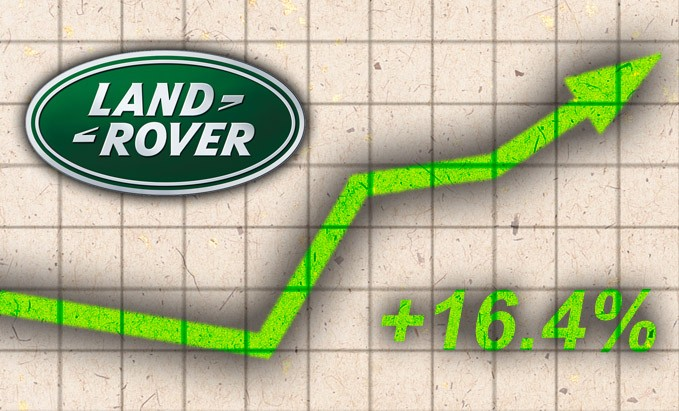 Land Rover August Sales 2015
