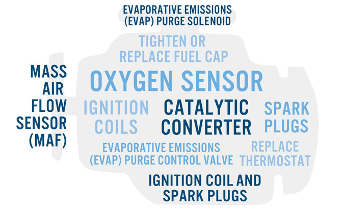 top-10-reasons-why-your-check-engine-light-is-on
