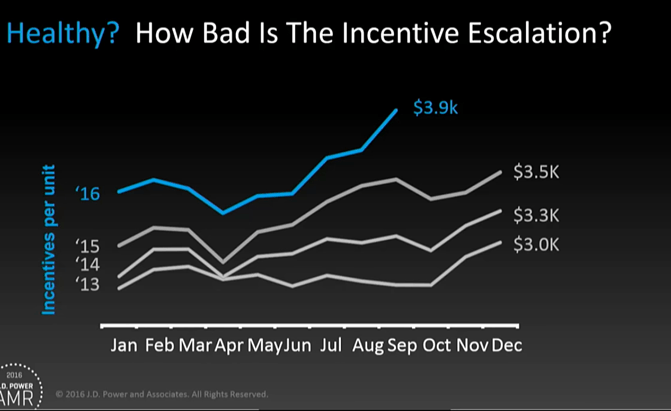how bad is incentive escalation