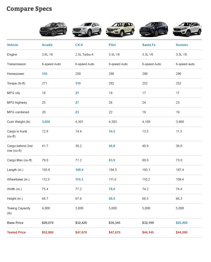 Midsize Crossover Comparison Specifications table
