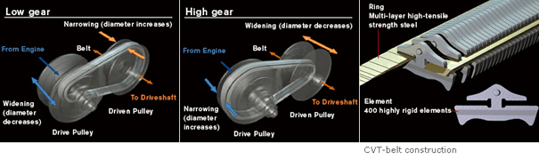 Are CVT Transmissions Reliable? » AutoGuide com News