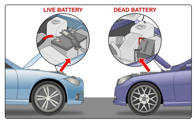 an analysis of the cars battery and the concept of a jump start If you've ever left your lights on, a door open or even if your car battery is not holding its charge like it used to, then you've probably had a fully drained car battery at least once in your life when your car won't start and you need to get somewhere in a hurry.